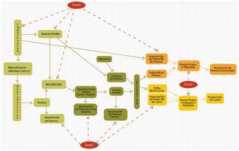 evoluci 243 n del sector av 237 cola en per 250 p 225 gina 2 - Cadena Productiva Avicola