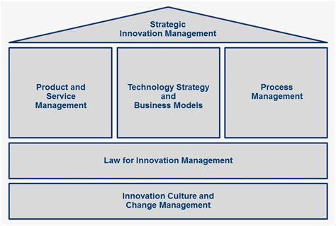 Mba Innovation And Technology Management by Master Thesis On Innovation Management