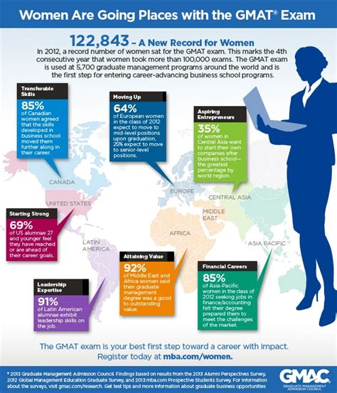 Aim Mba Ranking by Gmac Infographic 03082013 Mba News Australia