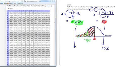 standardnormalverteilung tabelle standardnormalverteilung mit 220 bung 2 2