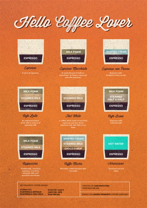 Coffee Lo Ver M yeah infographics