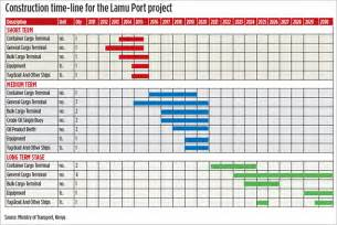 construction schedule excel template search results for blank graph template 12 months