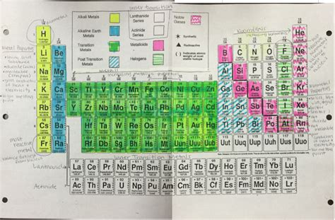 inner transition metals periodic table definition