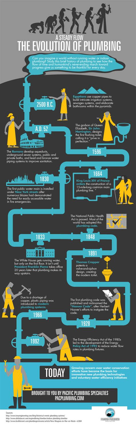 Plumbing History by The Evolution Of Plumbing Ucollect Infographics