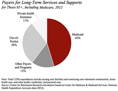 Long Term Care Definition Medicare   Best Cars Modified