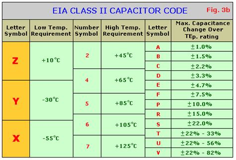 capacitor voltage letter code capacitors tutorial