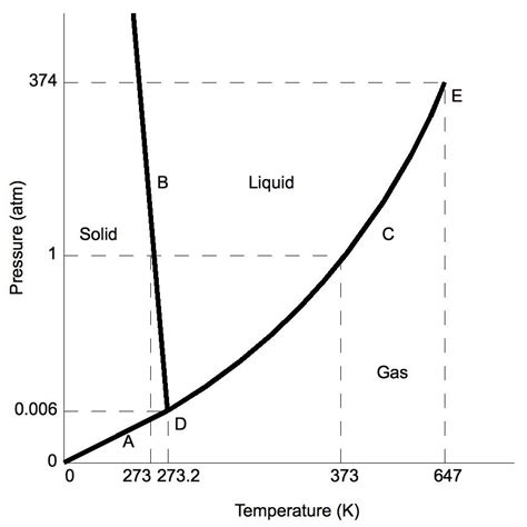 critical point phase diagram definition gas liquid solid critical point newhairstylesformen2014