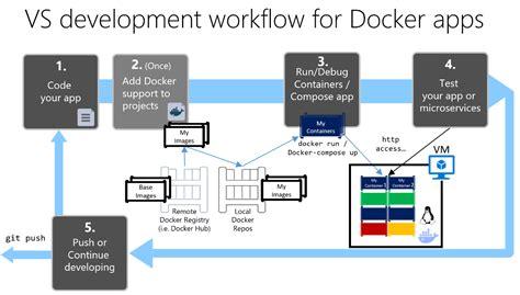 app development workflow development workflow for docker apps microsoft docs