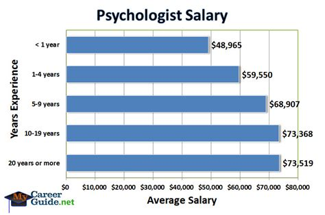 Mba Psychology Salary by Counselling Counselling Salary