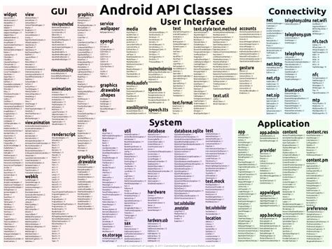 Android Api by Hyperlink Map Of Android Api Classes