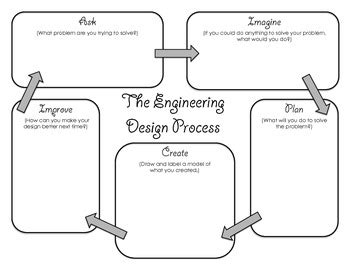 engineering desgin process graphic organizer by