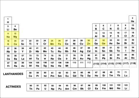 Germanium Periodic Table by Germanium In Periodic Table 032 Germanium Science Notes