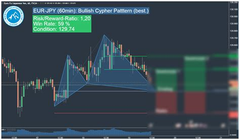 usdjpy cypher pattern forex trading zone eur jpy harmonic cypher pattern trading signal