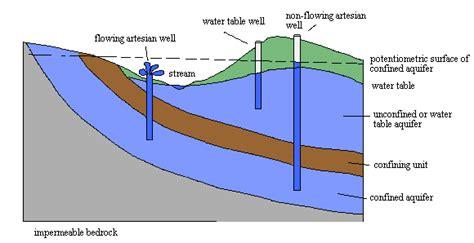 aquifer diagram ground primer hydrogeology what is an aquifer