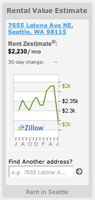 zillow weebly real estate