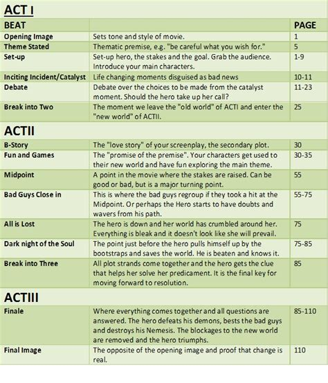screenplay beat sheet template screenplay template for word screenplay template
