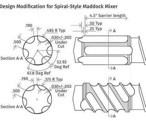 table top spiral mixer extrusion venerable maddock mixer still an extrusion