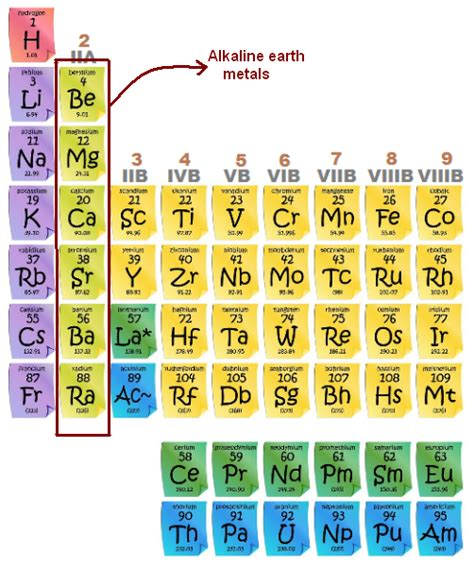 Alkaline Earth Metals On Periodic Table metals alkaline earth alkaline earth metals