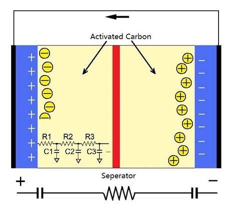layer capacitor model capacitors modeling and experimental tools with prof magnes