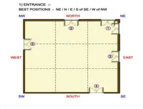 vastu for home kitchen as well as toilets must not be located in north or north