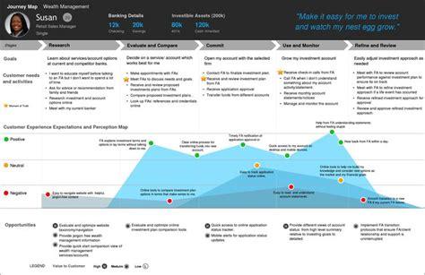 design thinking zeitung 203 besten experience flows bilder auf pinterest