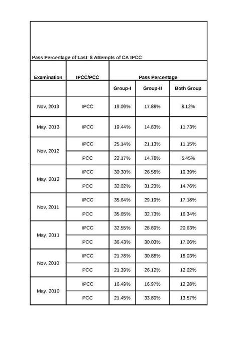 Icai Permission Letter Nov 2014 Icai Ipcc Results 2014 Analysis Top 3 All India Rankholders Pass Percentage Bms Co In