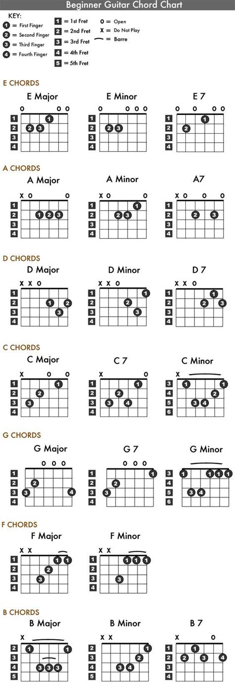 guitar chord diagrams for beginners best 25 wonderwall guitar chords ideas on