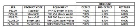 Steam Gift Card Online Code - cheap steam wallet codes online steam wallet code generator