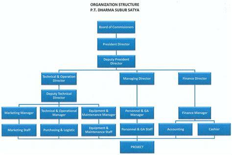 download desain struktur organisasi cdr 46 download struktur organisasi cdr struktur organisasi