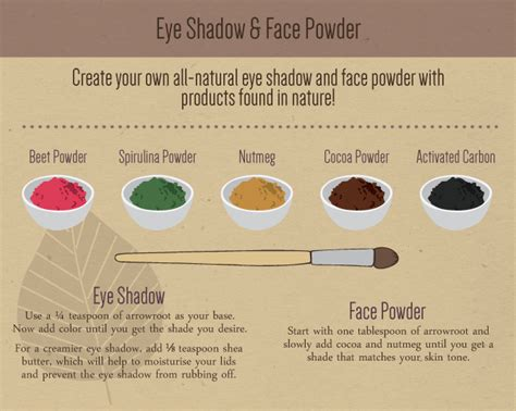 Eyeshadow Formulation diy organic cosmetics fix