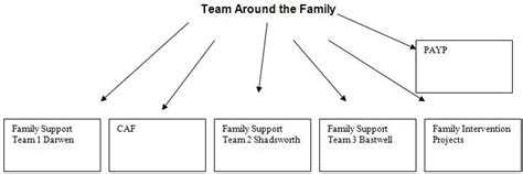 team around the child meeting template 5 8 6 operational protocol between children s services