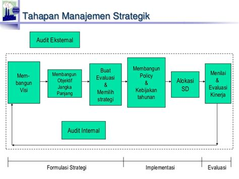 desain dan struktur organisasi manajemen pengantar organisasi dan manajemen perusahaan industri