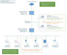 4 best images of office 365 adfs authentication diagram