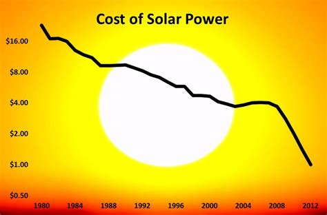 cost of solar power carbon prices drive clean energy innovation ramez naam