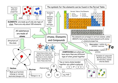 Atoms Elements Molecules And Compounds Worksheet by Atoms Elements And Compounds By Kateboot Teaching