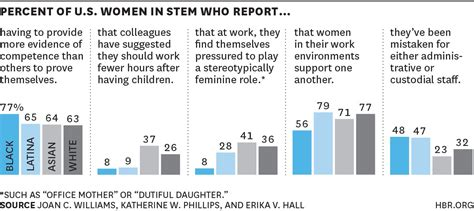 why u s women are leaving jobs behind nytimes the 5 biases pushing women out of stem