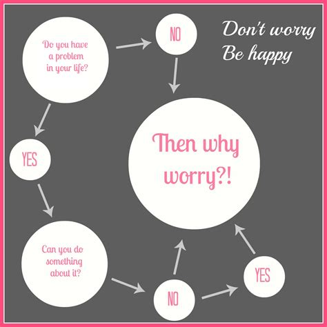 Why Worry then why worry afterkorpo afterkorpo