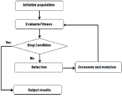 algorithm flowchart maker figure 2 genetic algorithm flowchart scientific diagram