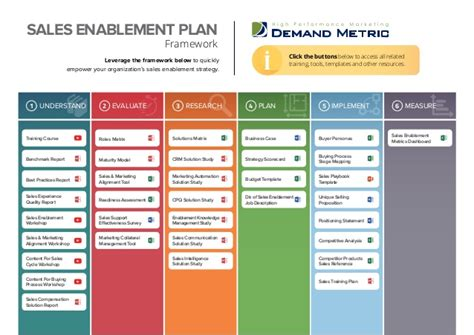Sales Enablement Playbook Sales Enablement Plan Template