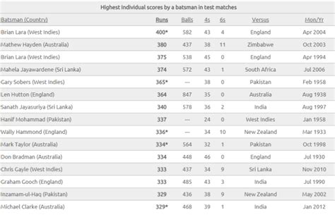 test match score think2get who scored highest runs in test matches and odi