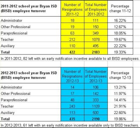 20 Percent Employee Turnover In The Bryan Schools Wtaw Wtaw Employee Turnover Calculation Template