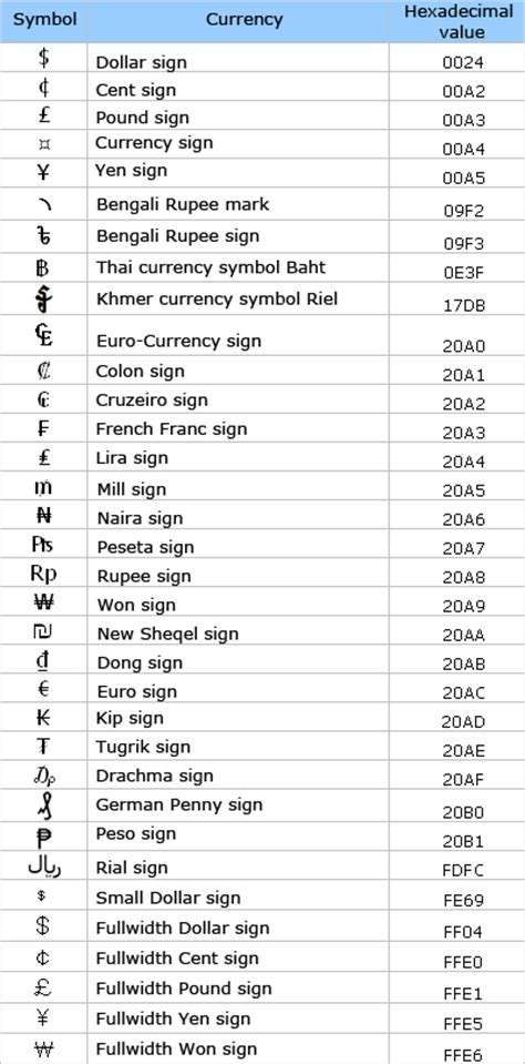 currency converter with symbols using monetary data