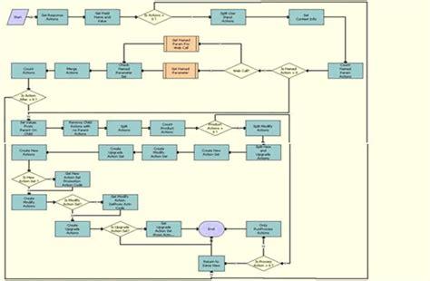 workflow description workflow description this workflow performs siebel