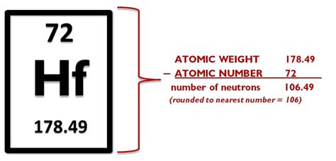 How Do You Calculate The Number Of Protons by 1 2 Periodic Table Intro