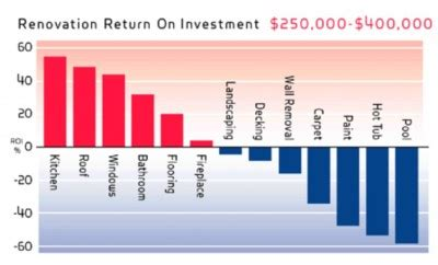 what renovations produce highest return on investment