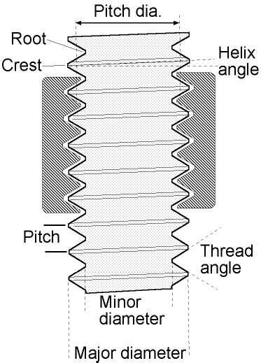 can you wear tons after ac section basic thread concepts park tool