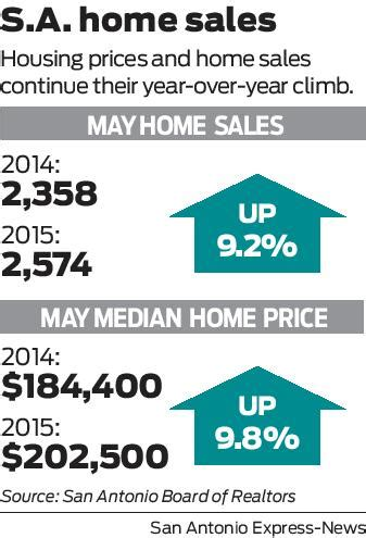 san antonio home prices pass 200 000 landmark san