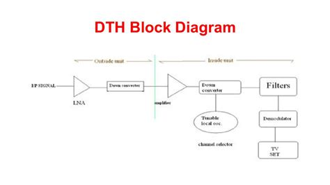 block diagram of dth block diagram wiring diagram
