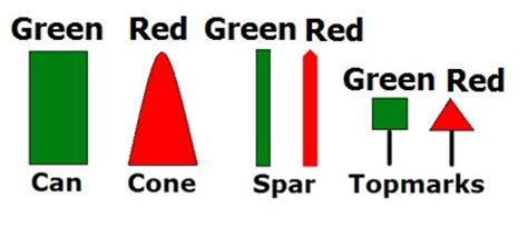 port and starboard colors buoys and lateral aids to navigation