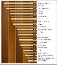 Hardwood Floor Hardness Laminate Flooring Hardness Laminate Flooring